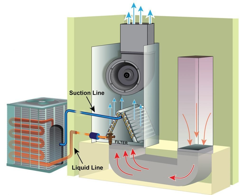 What is Airflow? How Do We Measure it?